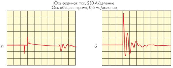 Осциллограммы пускового тока КБ при включении