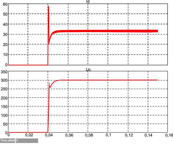 Переходные электромагнитные процессы стабилизатора при подключенной нагрузке