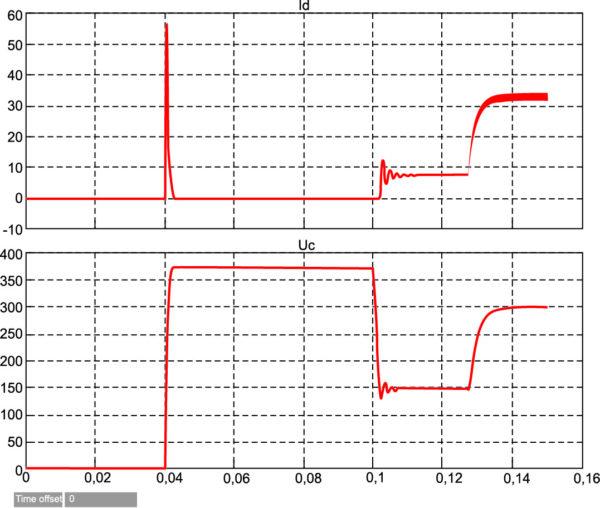 Переходные электромагнитные процессы при отключенной нагрузке с последующим ее подключением при a = 5000
