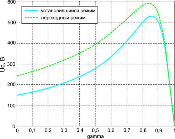 Зависимости выходного напряжения ИПРН от g в установившемся и переходном режимах