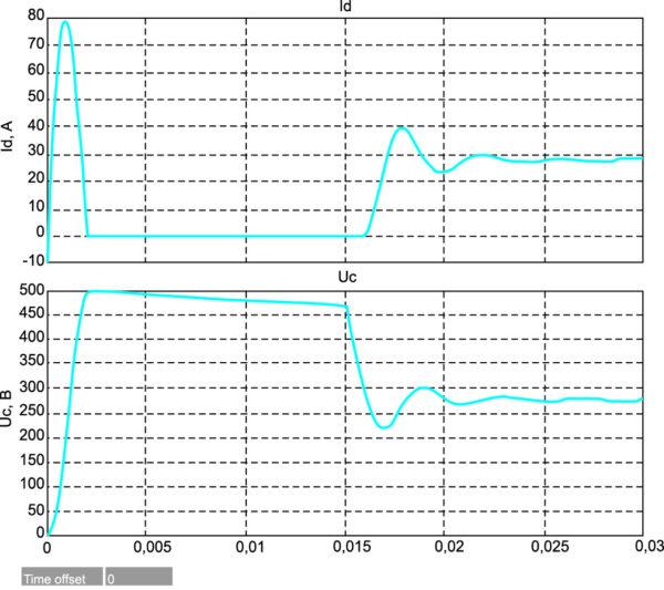 Электромагнитные переходные процессы при включении ИПРН без нагрузки с последующим ее подключением