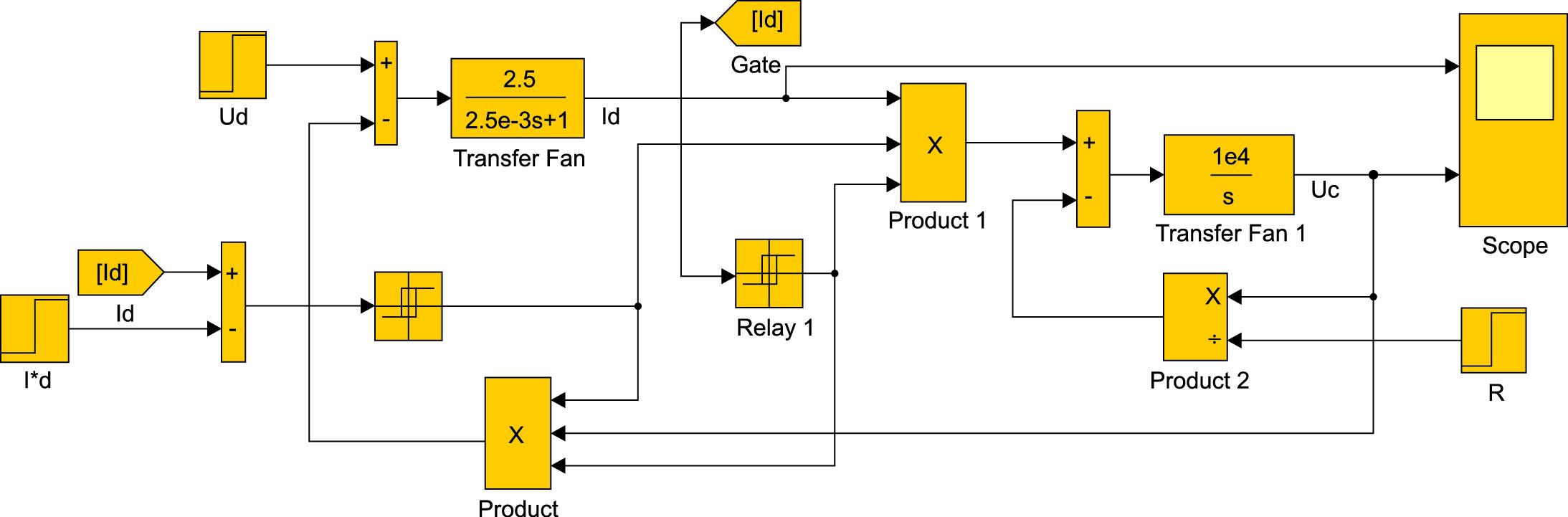 Структурная модель ИПРН с токовым управлением