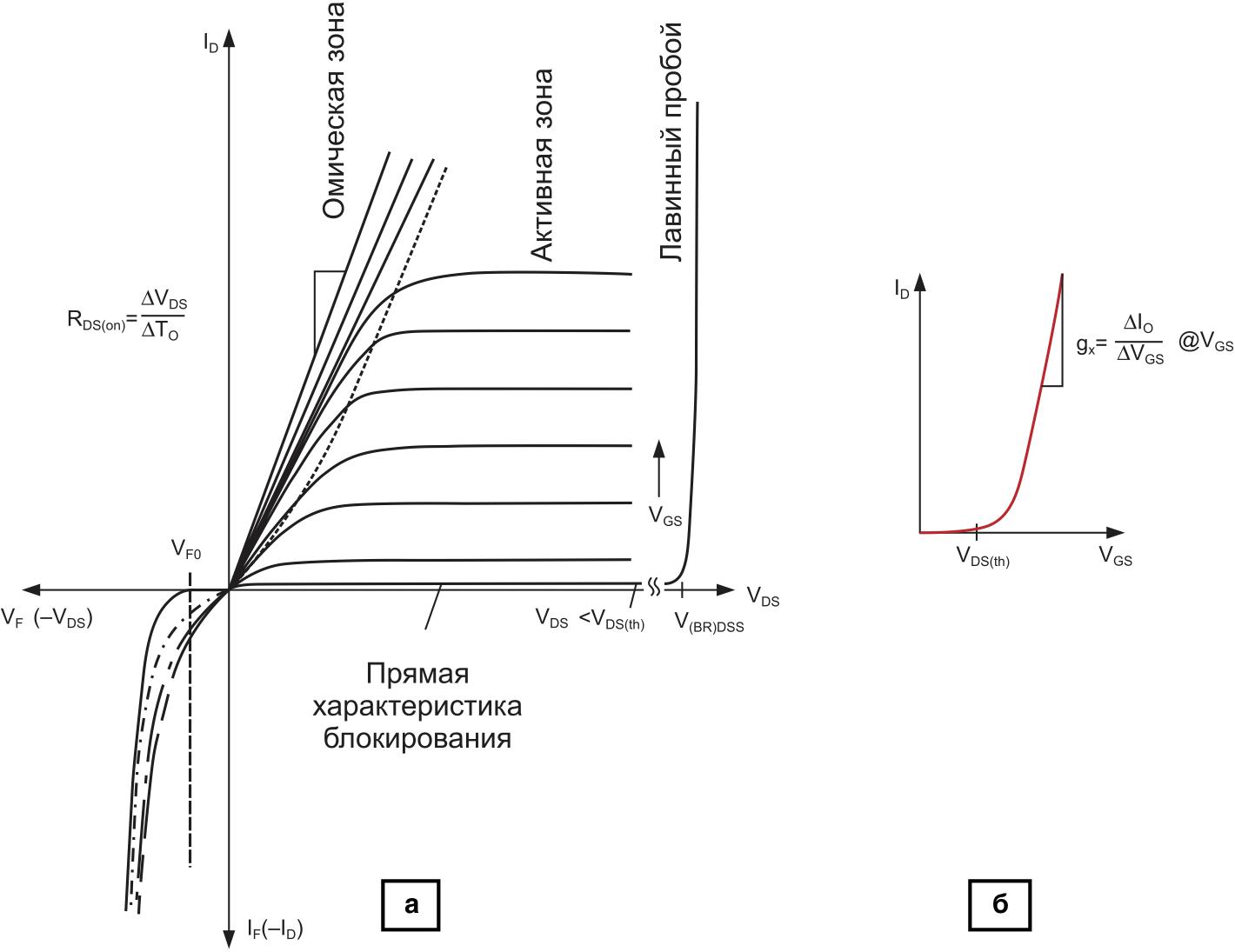 а) Выходные характеристики n-канального MOSFET; б) переходная характеристика ID = f(VGS)