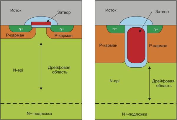 слева) Структура стандартного VDMOSFET b MOSFET с «канавочным» затвором (Trench MOSFET)