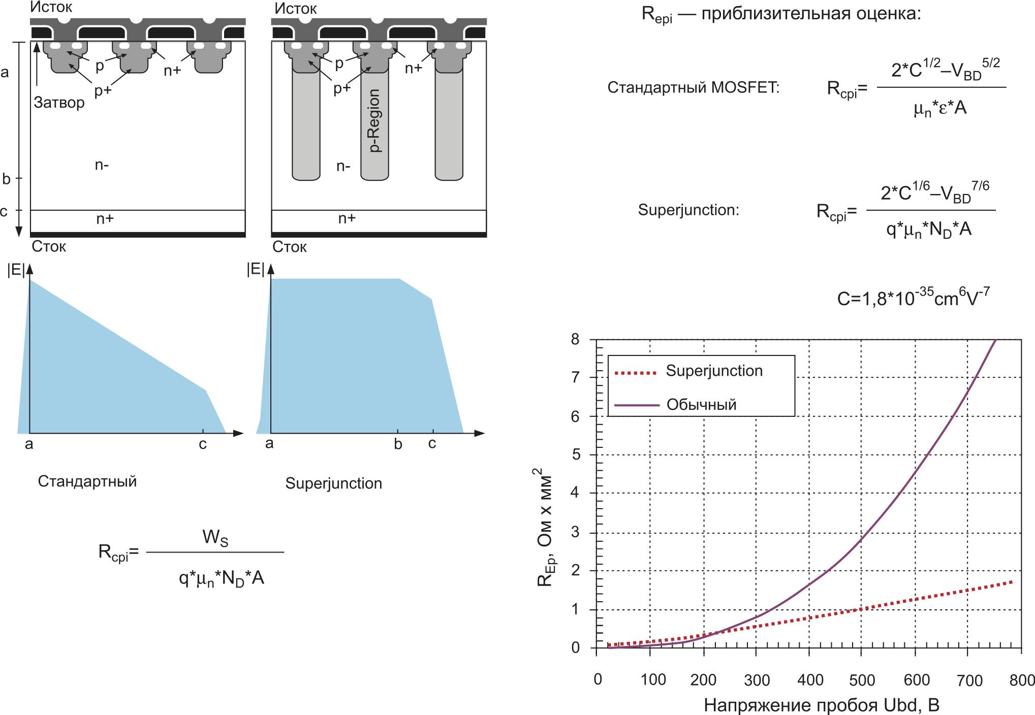 Сравнение стандартного и Superjunction MOSFET