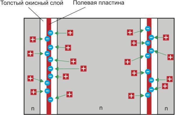 Структура OptiMOS