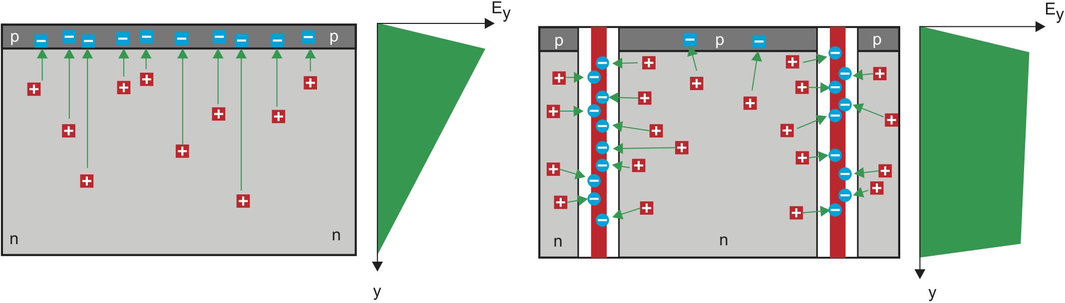 Распределение поля в обычном p-n-переходе и p-n-переходе с «полевыми пластинами»