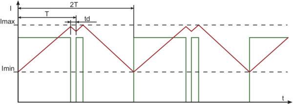 Временная диаграмма, характерная для состояния устойчивого зависания
