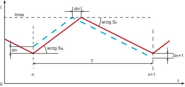 Определение коэффициента передачи по отклонению тока