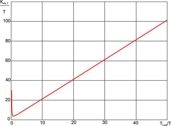 Расчетная граница области устойчивости токового контура ППН с V2-управлением, область устойчивости располагается ниже границы