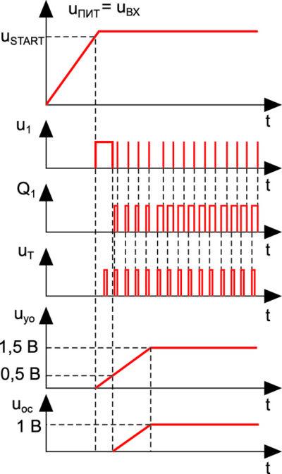 Временные диаграммы, иллюстрирующие процесс плавного пуска системы
