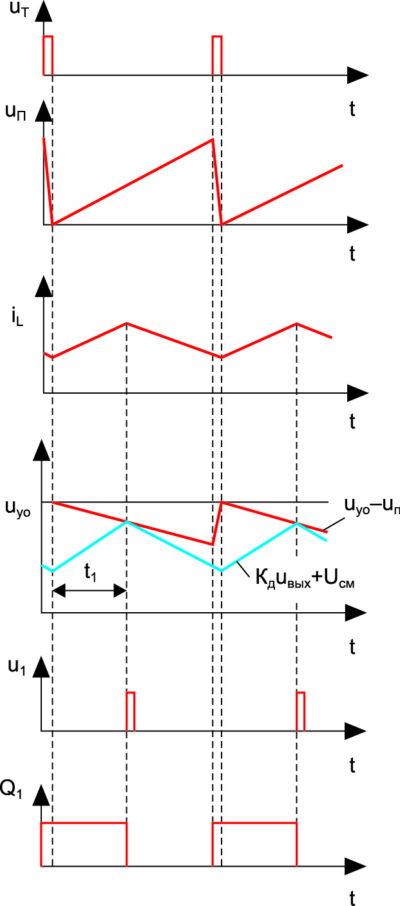 Временные диаграммы, иллюстрирующие работу схемы в режиме стабилизации выходного напряжения ППН