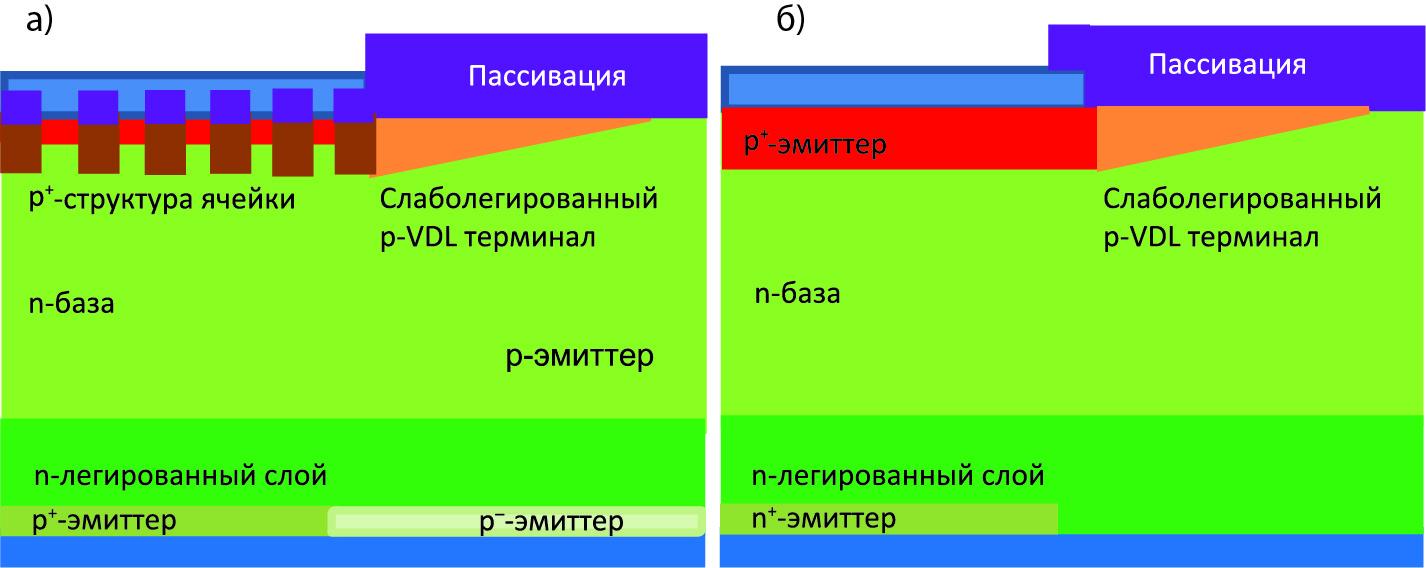 Схематическое поперечное сечение