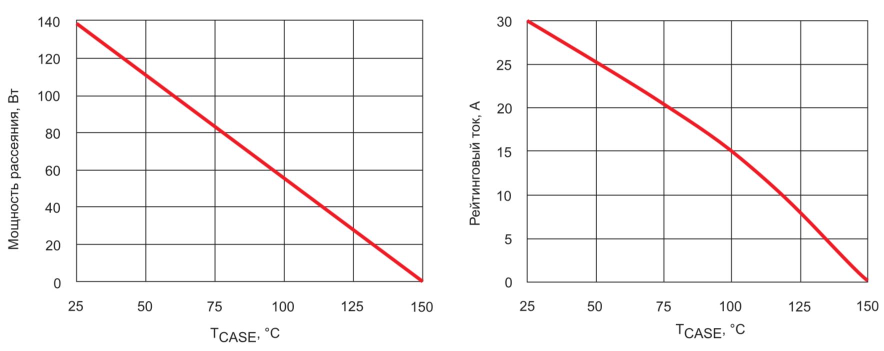 Зависимости мощности и тока от температуры