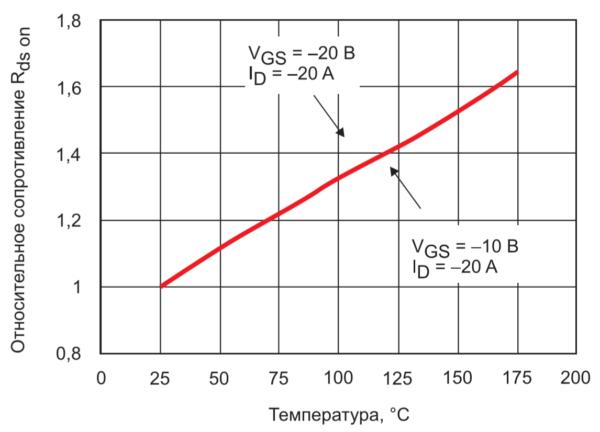 Зависимость Rds on от температуры