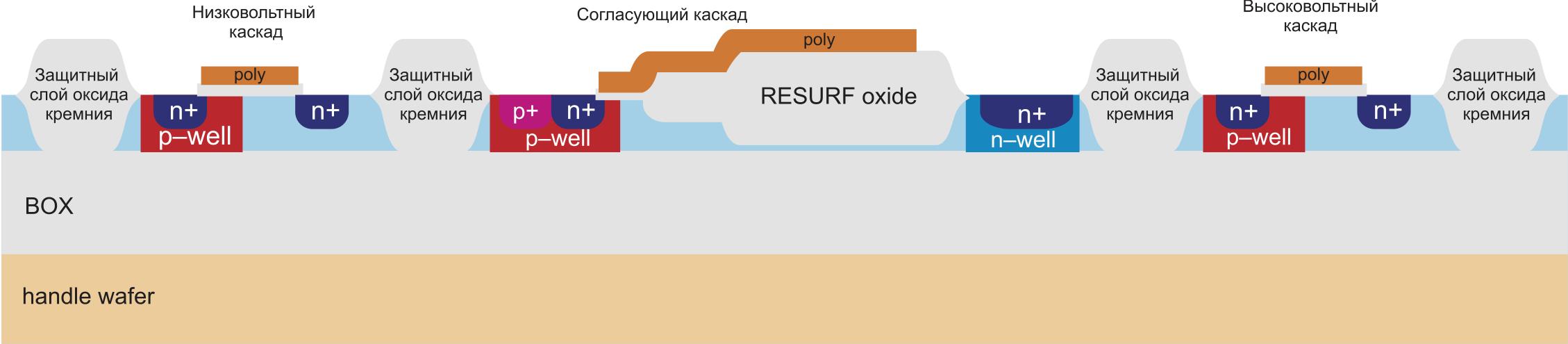 Поперечное сечение SOI-СMOS-структуры