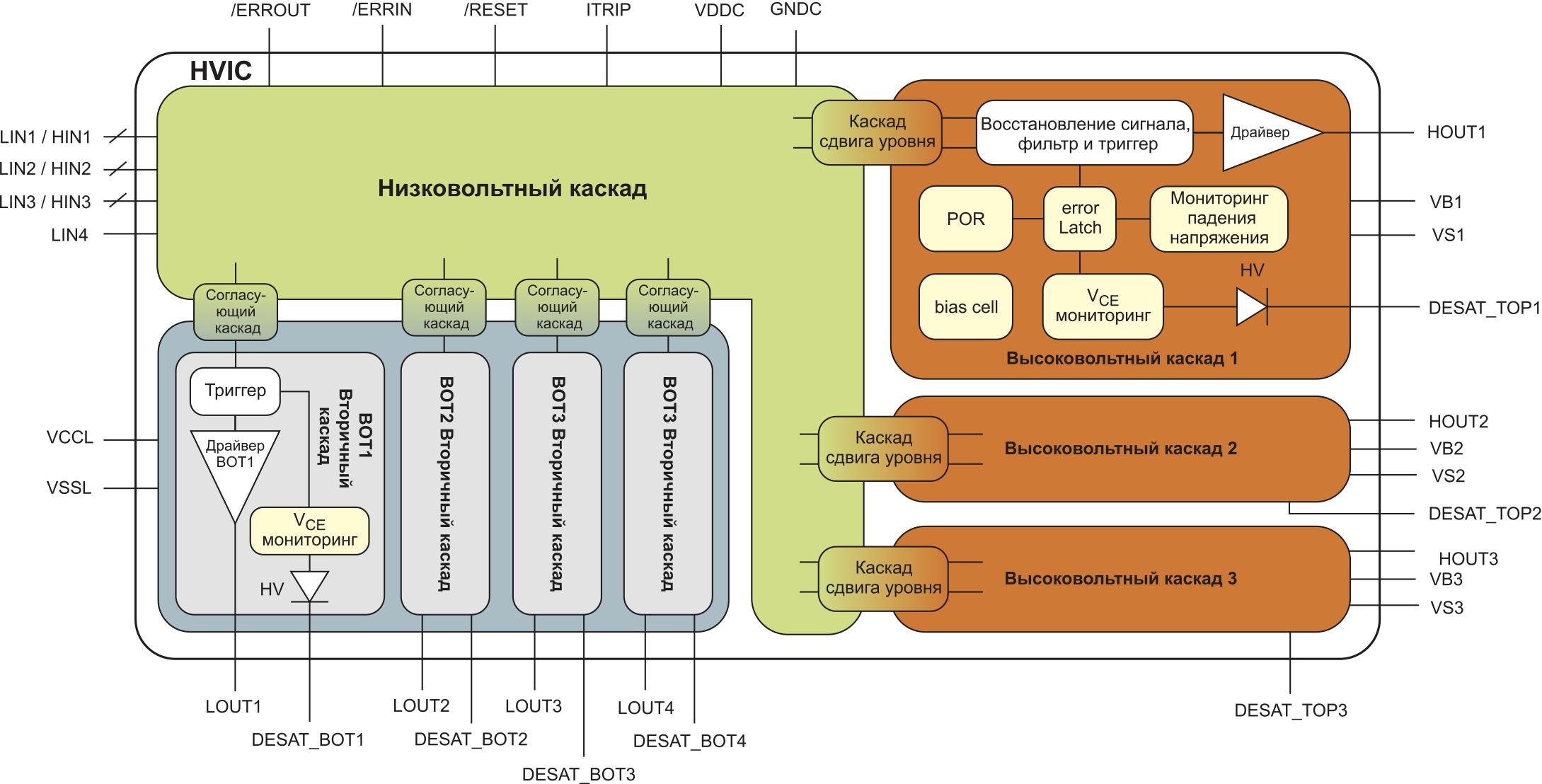 Блок-схема цепи мониторинга напряжения насыщения VCE в составе 7-канального драйвера 6-го класса