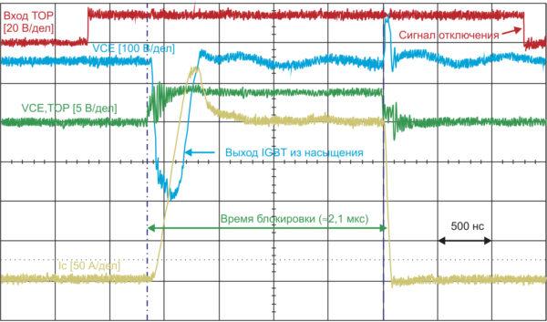 «Жесткое» короткое замыкание IGBT (600 В, 50 А); схема мониторинга VCE(sat) отключает транзисторы после истечения времени блокировки tbl = 2,1 мкс (VDC = 500 B, Tj = 25 °C)