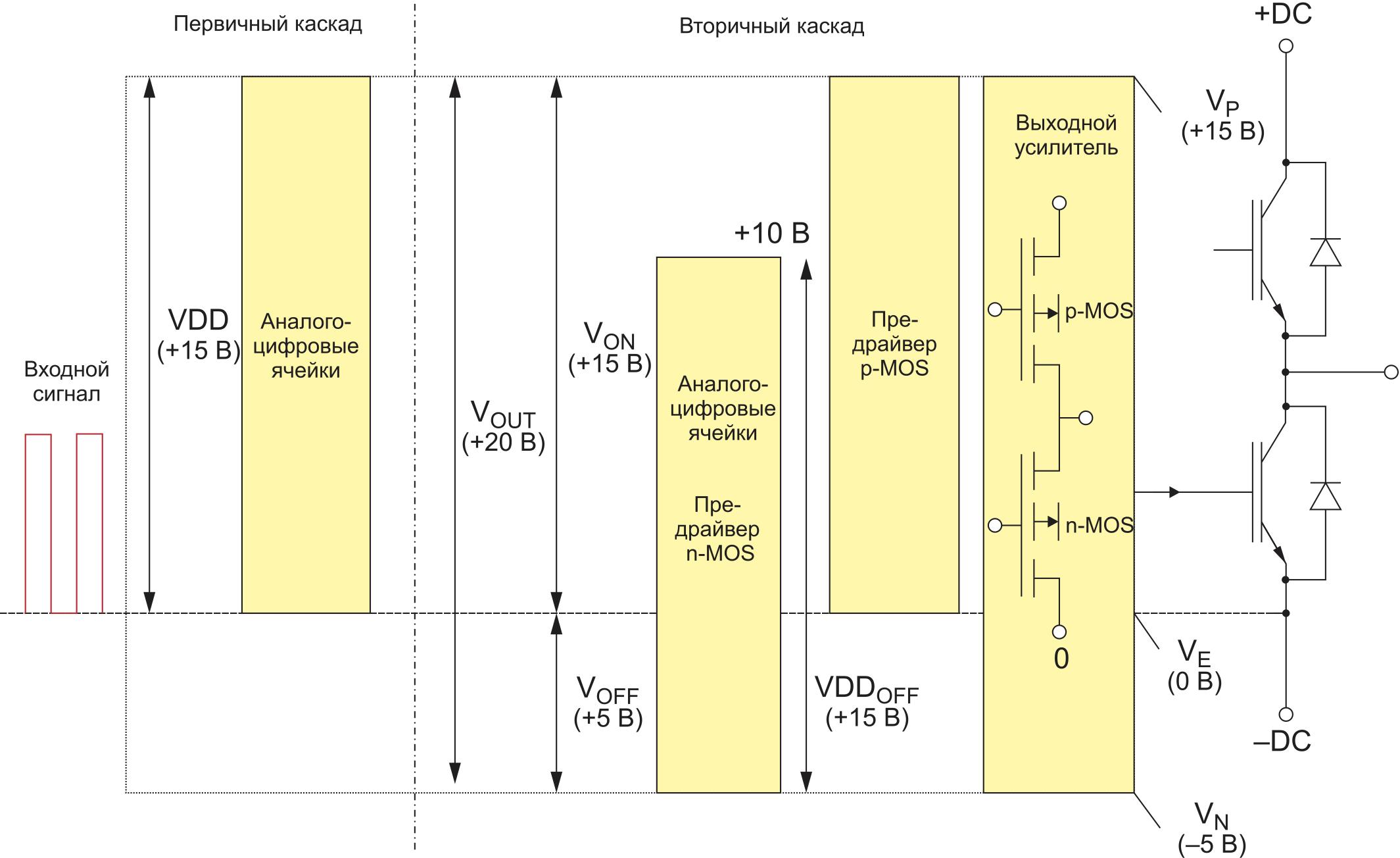 Типовая структурная схема интегральной схемы драйвера, напряжение на затворе VGE = –5…+15 B