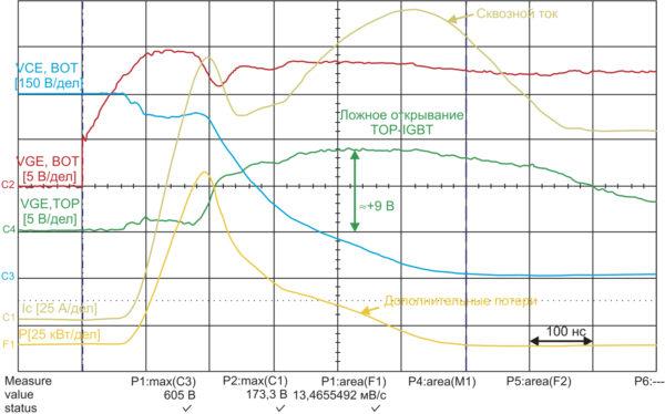 Интегральный драйвер 1200 В с напряжением на затворе VGE = 0…+15 В: включение BOT-IGBT и ложное срабатывание ТОР-IGBT; возникновение сквозного тока полумоста (VDC = 600 B, IC = 100 A, Tj = 25 °C, RG = 10 Ом, Eon_BOT = 13,46 мДж)