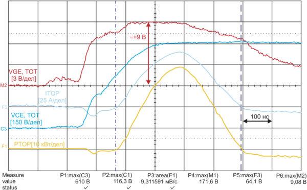 Интегральный драйвер 1200 В с напряжением на затворе VGE = 0…+15 В: напряжение, ток и дополнительные потери при ложном срабатывании ТОР-IGBT в процессе включения ВОТ-IGBT (VDC = 600 B, IC = 100 A, Tj = 25 °C, RG = 10 Ом, Eon(ТОР) = 9,31 мДж)