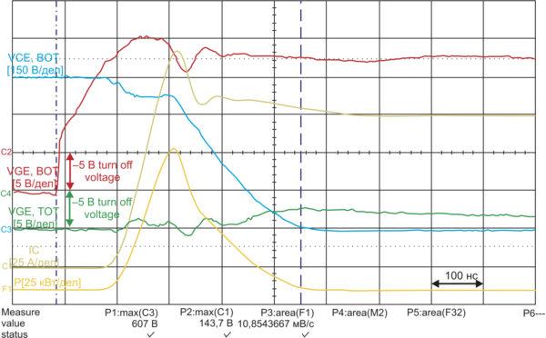 Интегральный драйвер с напряжением на затворе VGE = –5…+15 В: включение ВОТ-IGBT; ТОР-IGBT остается выключенным (VDC = 600 B, IC = 100 A, Tj = 25°C, RG = 10 Ом, Eon(ВОТ) = 10,85 мДж)