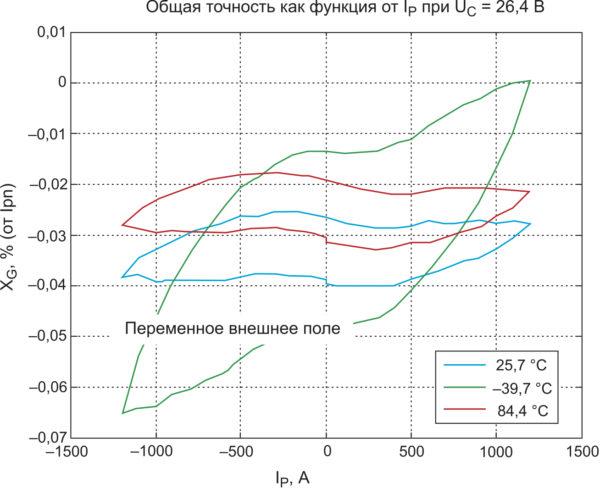 Типичное значение общей погрешности датчика LF 1010 в диапазоне температур –40…+85 °C