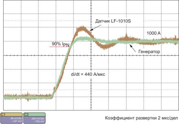 Время отклика датчика LF 1010 по уровню 90% от IPN