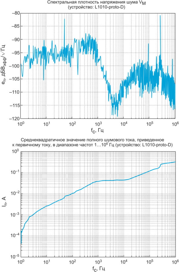 Уровень шума датчиков LF 1010-S