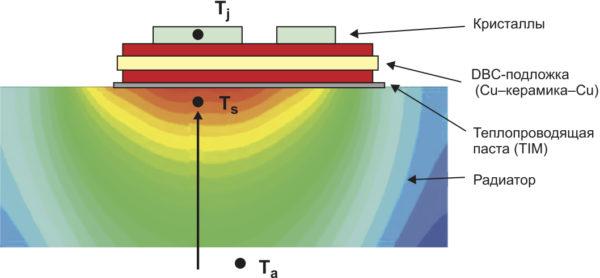 Поперечное сечение модуля без базовой платы, положение контрольных точек Ta, Ts, Tj
