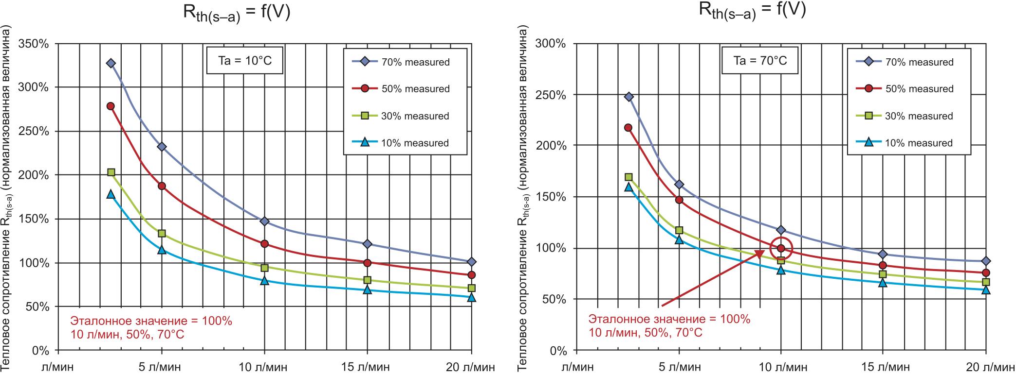 Тепловое сопротивление Rth(s–a) (нормализованная величина) в зависимости от скорости потока V