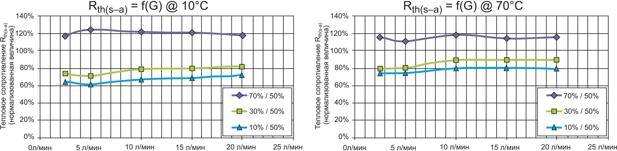 Тепловое сопротивление Rth(s–a) (нормализованная величина) при различной концентрации гликоля