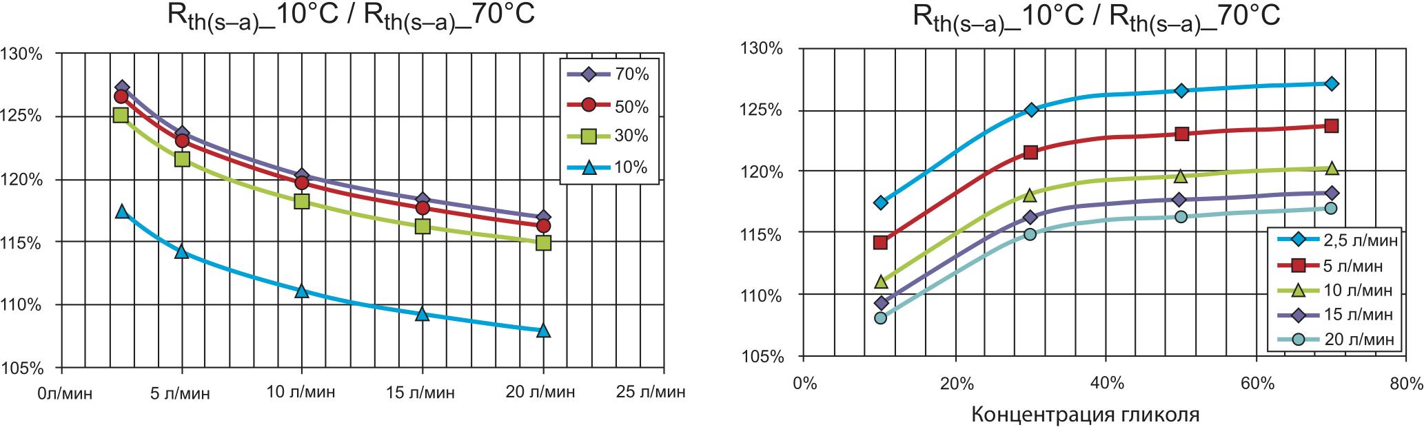 Нормализованное тепловое сопротивление Rth(s–a) (10/70 °С) при различной концентрации гликоля и скорости потока