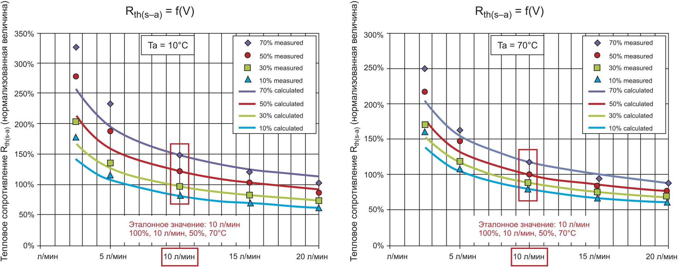 Нормализованное тепловое сопротивление Rth(s–a) = f(V) — измеренные и расчетные значения (формула 2, К = 0,4)