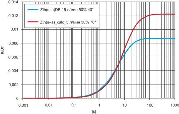 Динамический тепловой импеданс Zth(s–a): эталонные и расчетные значения