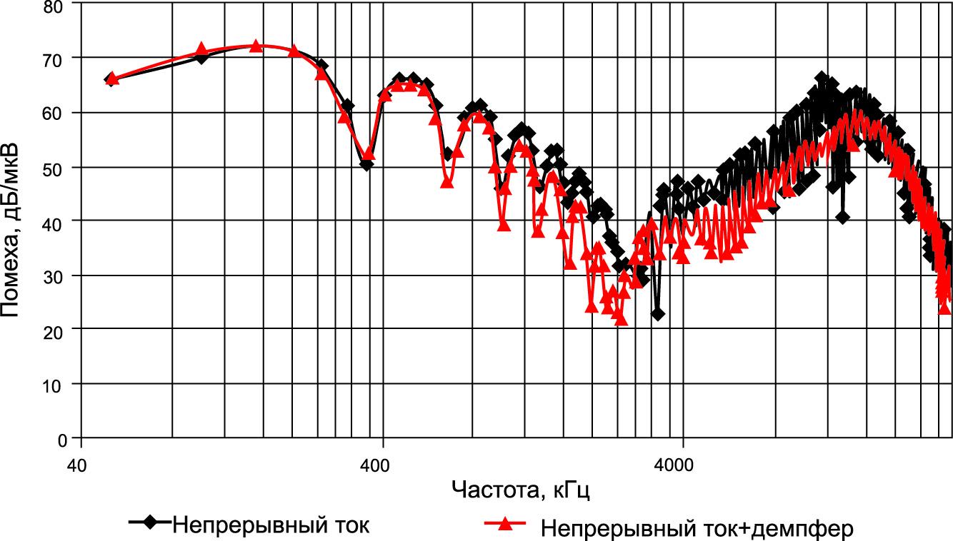 Спектр помехи при введении демпфера (непрерывный ток)