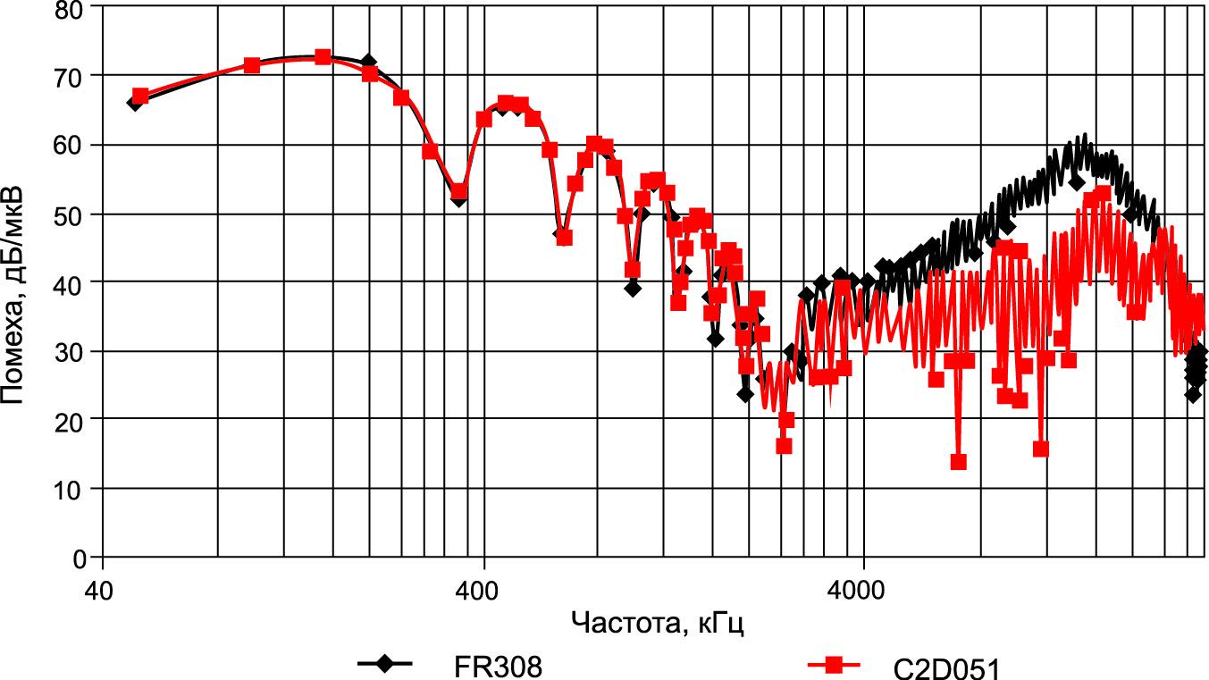 Спектрограмма помехи при использовании диодов различных типов