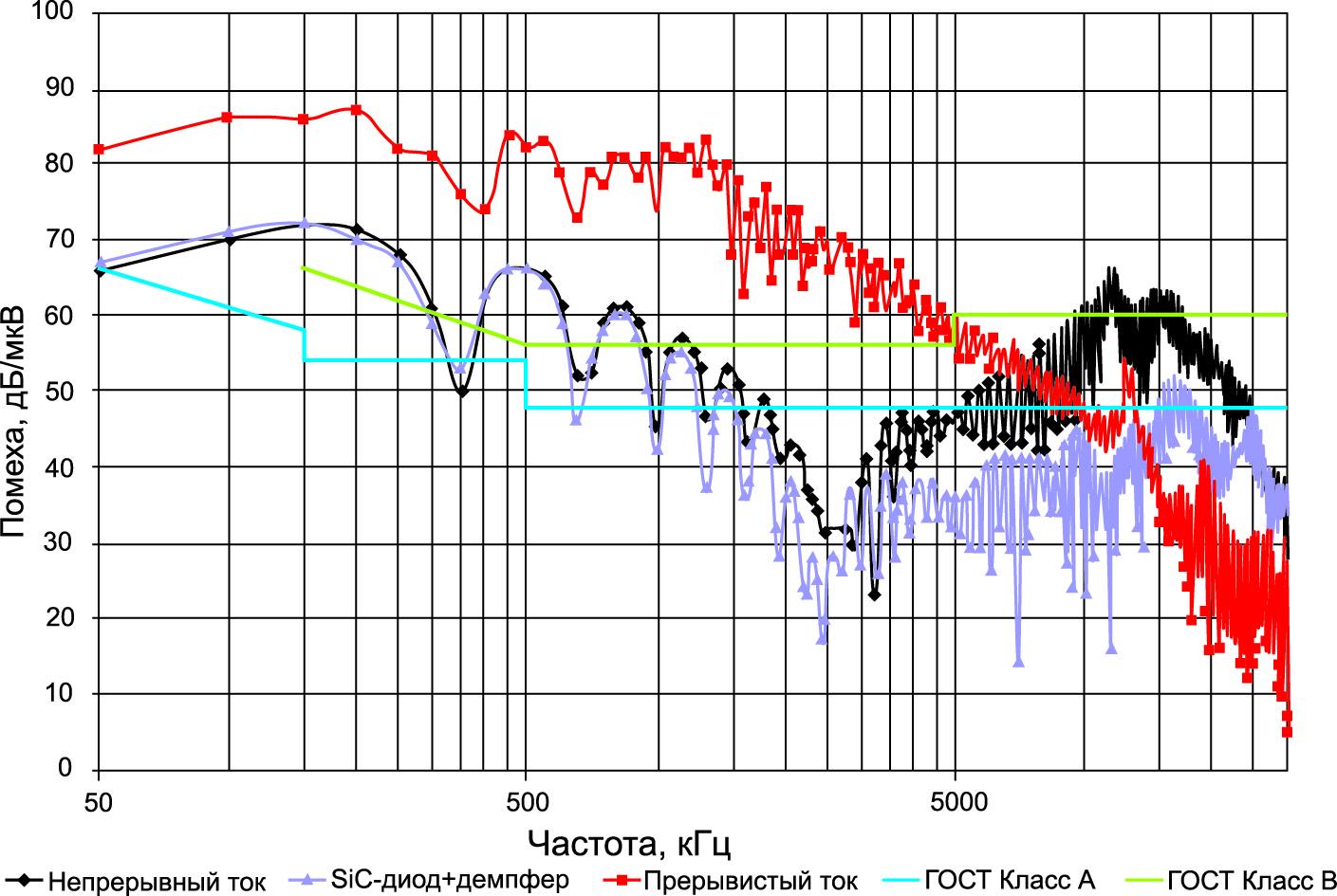 Сравнительные спектрограммы рассмотренных режимов работы НПН ПТ