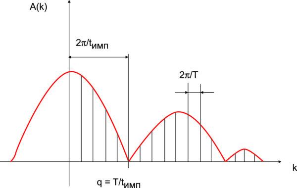 Спектр периодической последовательности прямоугольных импульсов