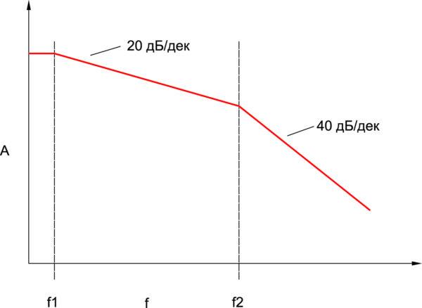 График затухания спектра последовательности прямоугольных импульсов