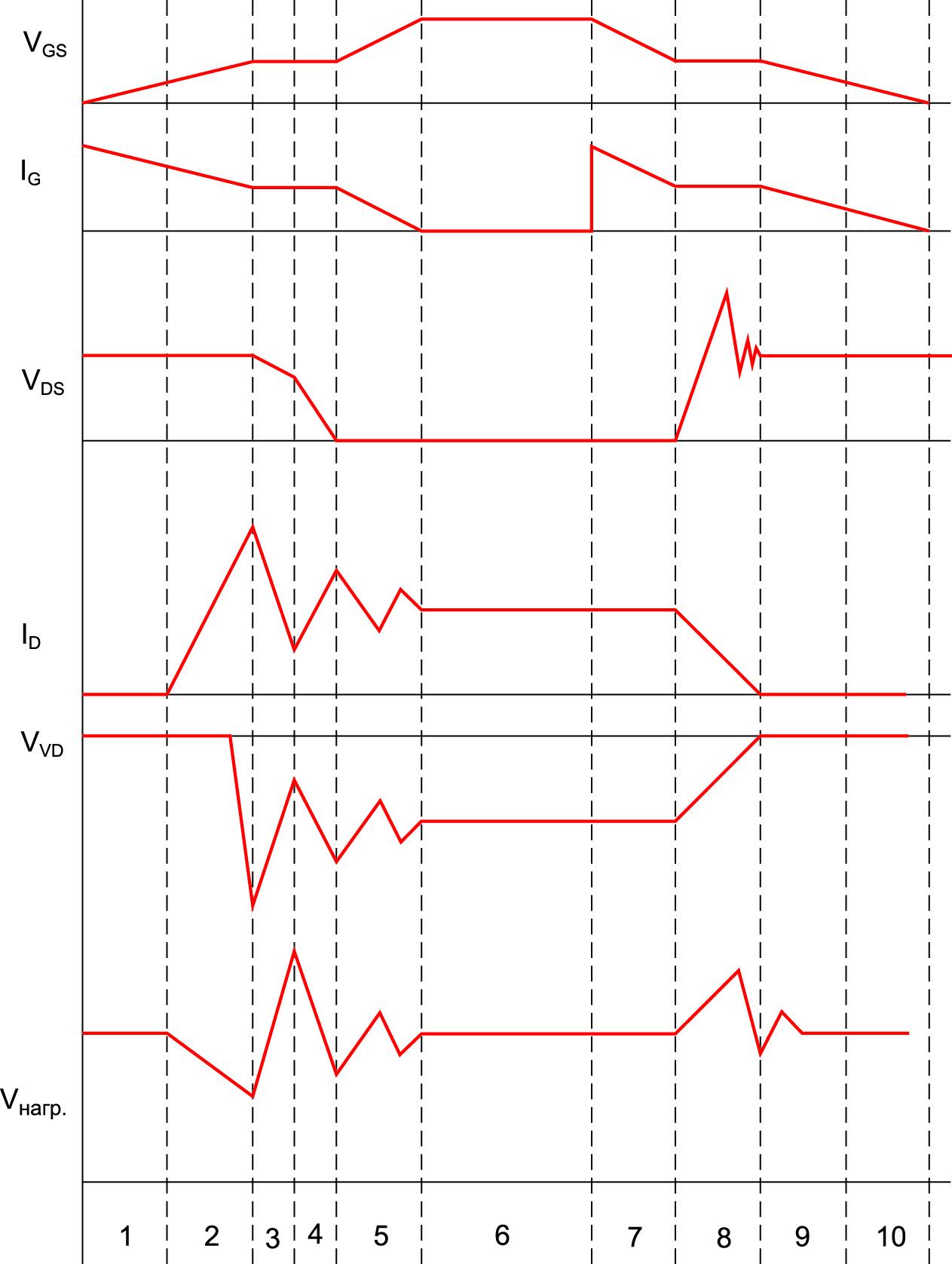 Коммутационные процессы формирования высокочастотных помех в НПН ПТ