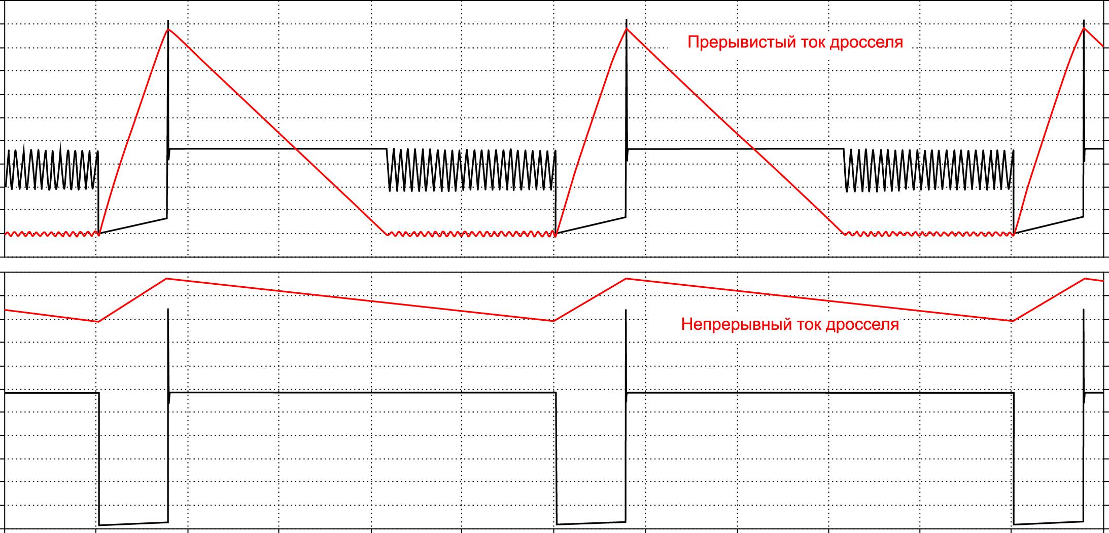 Диаграммы тока в накопительном дросселе относительно напряжения на силовом ключе