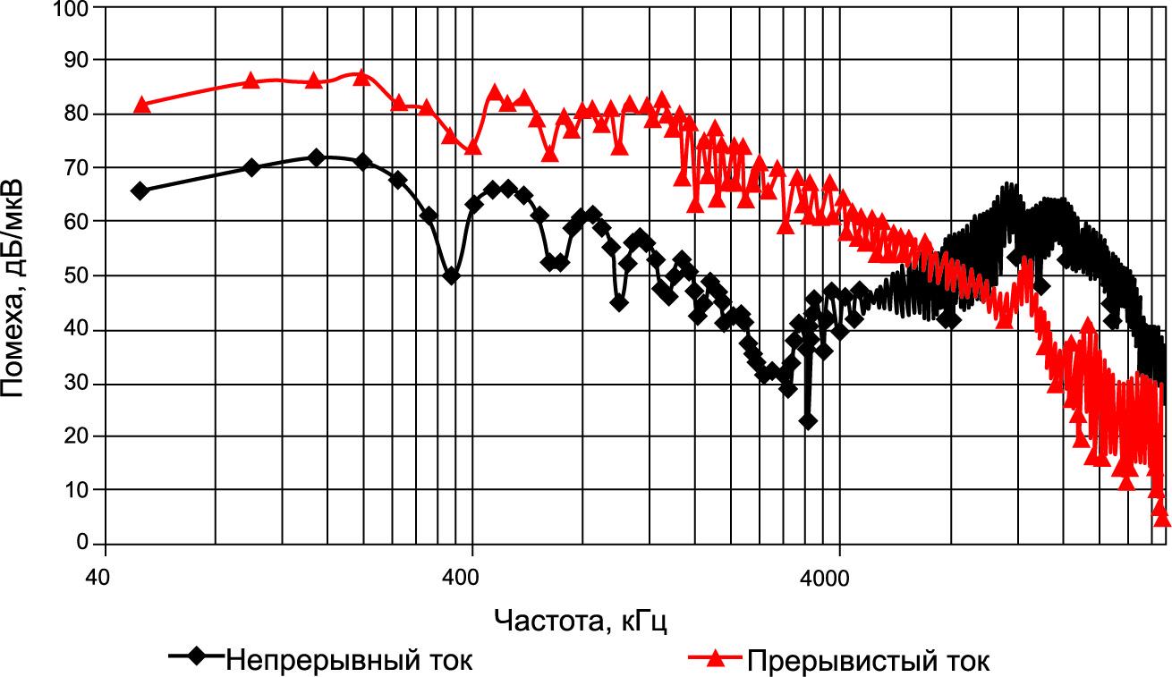 Спектрограммы помехоэмиссии НПН ПТ
