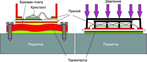 Изгиб базовой платы вследствие биметаллического эффекта (слева), снижение толщины слоя пасты в прижимных модулях SKiiP