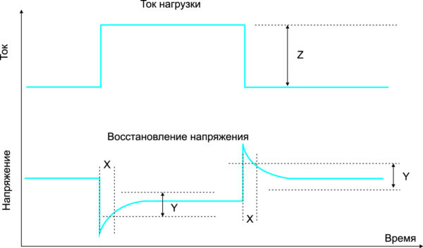 Общее определение времени отклика на изменение нагрузки