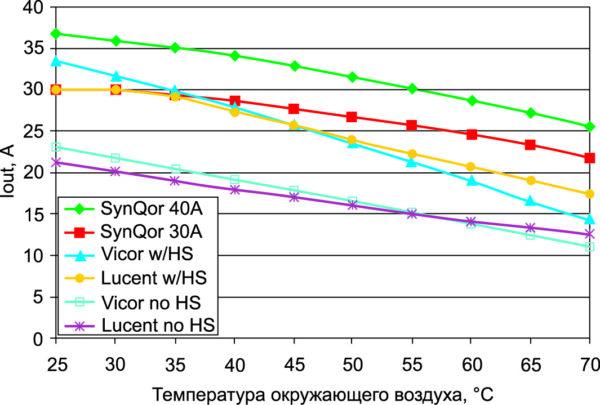 Сравнение кривых падения мощности различных ИП