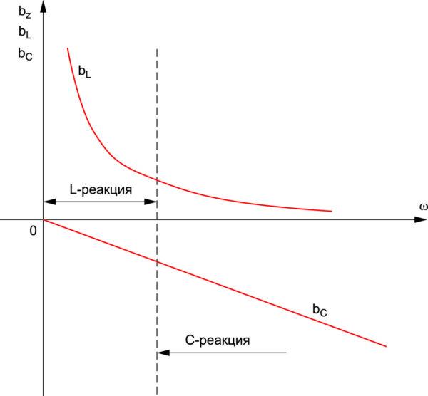 Частотные характеристики параллельного колебательного контура