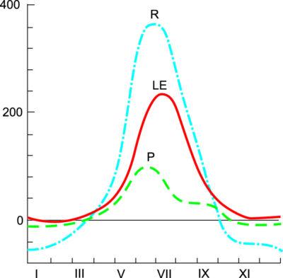 Годовой график: LЕ — поток тепла, связанный с испарением воды, Р — турбулентный поток тепла от поверхности в атмосферу, R — радиационный баланс (Туруханск)