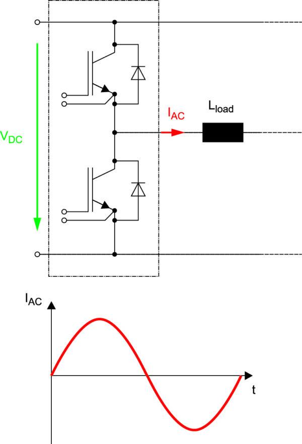 Схема и эпюра выходного тока полумостового каскада IAC в «инверторном» режиме