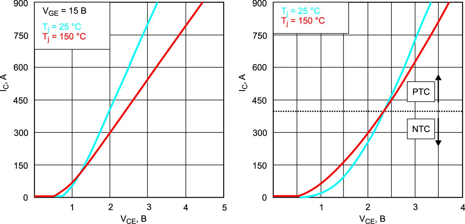 Прямые характеристики VCEsat IGBT (номинальный ток 450 А, слева), прямые характеристики VF диода (номинальный ток 450 А, справа)